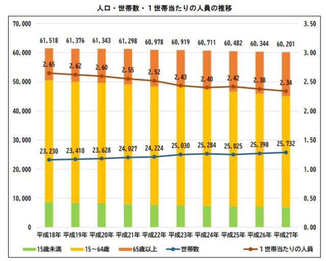人口推移と世帯数