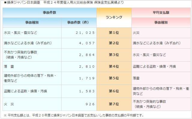 損保ジャパン日本興亜の事故件数