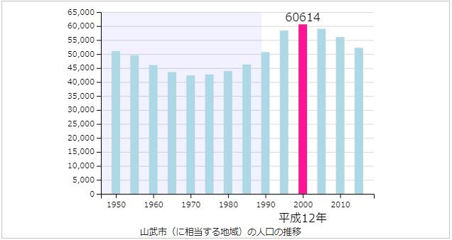 山武市の人口推移