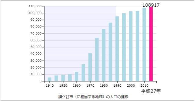 鎌ヶ谷市の人口推移
