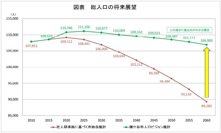 鎌ヶ谷市の人口数予測