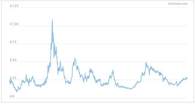 暗号資産BATのチャート